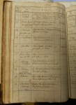 Johannes Strieter's baptismal record (1) - entry 29
